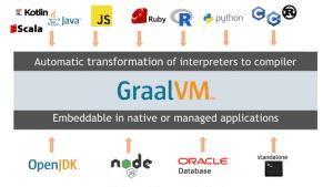 Schematische Darstellung GraalVm (c) Oracle