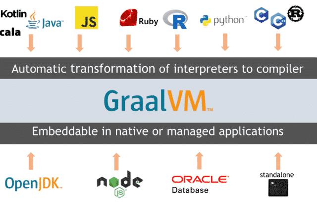 GraalVM –Java und JavaScript Anwendungen als Windows Binary